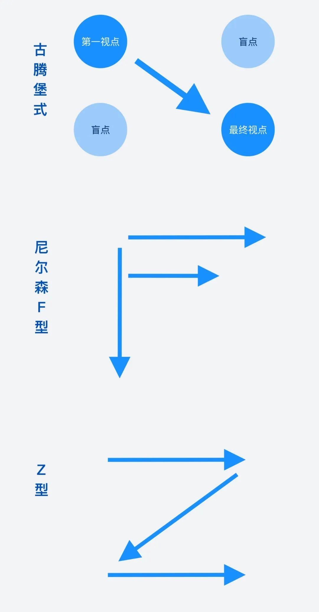 如何轻松设计出高点击率的行为召唤按钮?