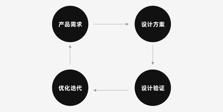 设计方案如何被量化验证?